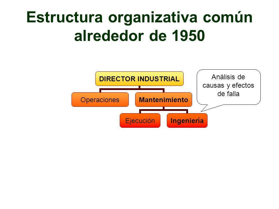 Estructura organizativa común alrededor de 1950 DIRECTOR INDUSTRIAL OperacionesMantenimiento EjecuciónIngeniería Análisis de causas y efectos de falla