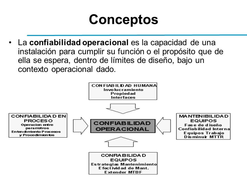 Conceptos La confiabilidad operacional es la capacidad de una instalación para cumplir su función o el propósito que de ella se espera, dentro de límites de diseño, bajo un contexto operacional dado.
