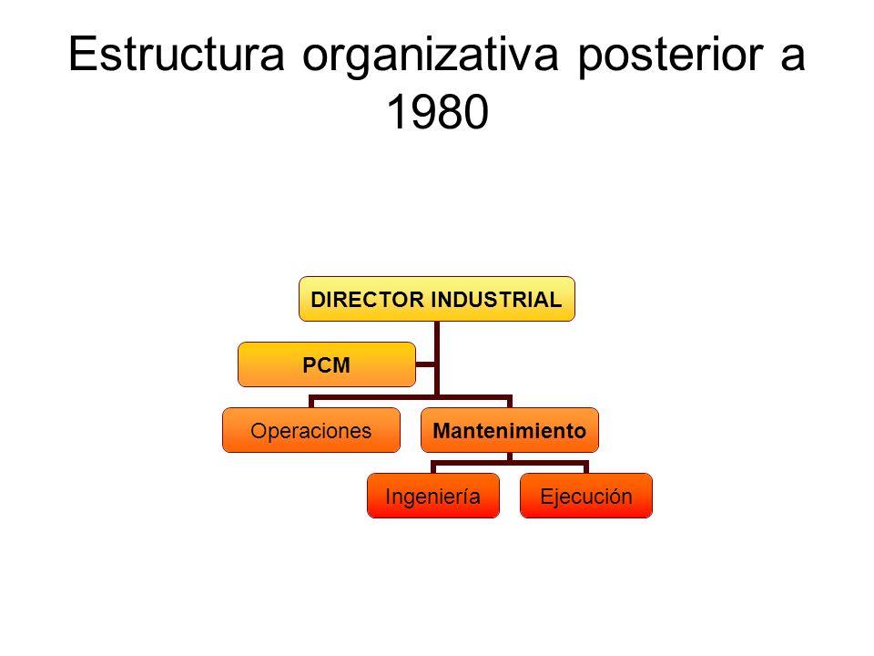 Estructura organizativa posterior a 1980 DIRECTOR INDUSTRIAL OperacionesMantenimiento IngenieríaEjecución PCM