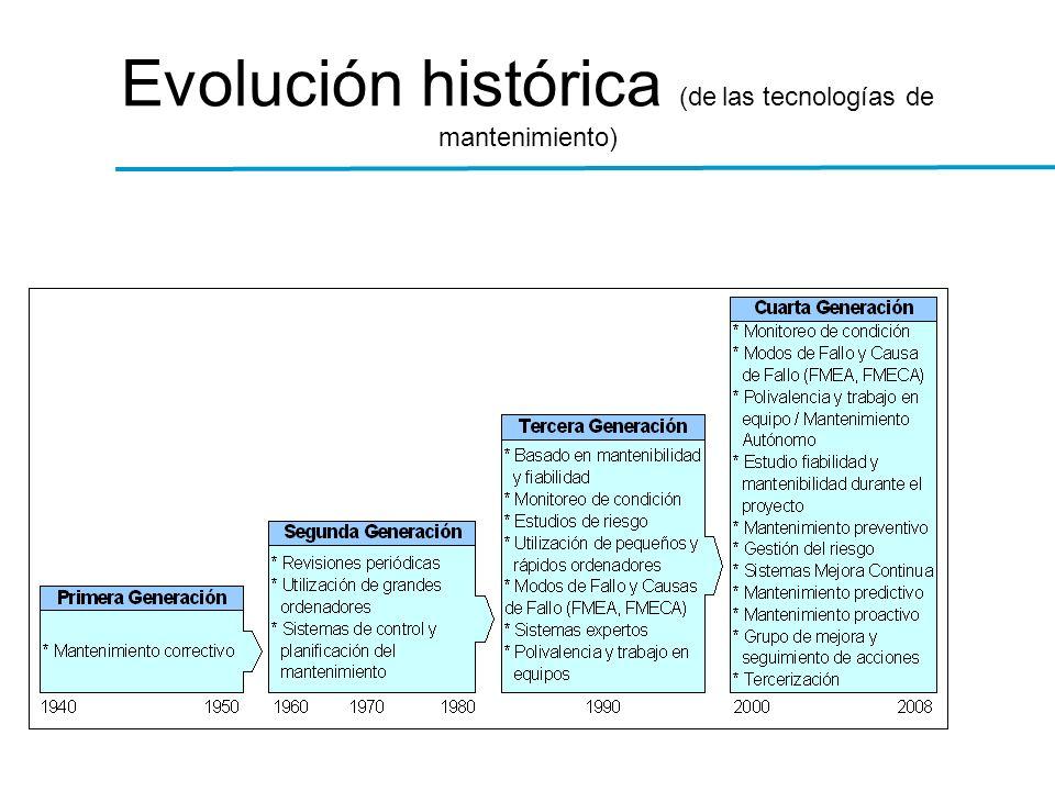 Evolución histórica (de las tecnologías de mantenimiento)
