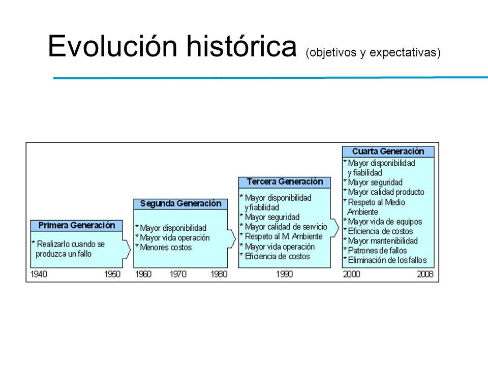 Evolución histórica (objetivos y expectativas)