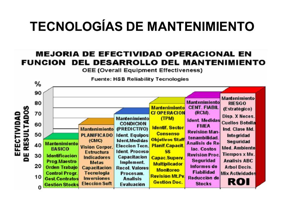 TECNOLOGÍAS DE MANTENIMIENTO