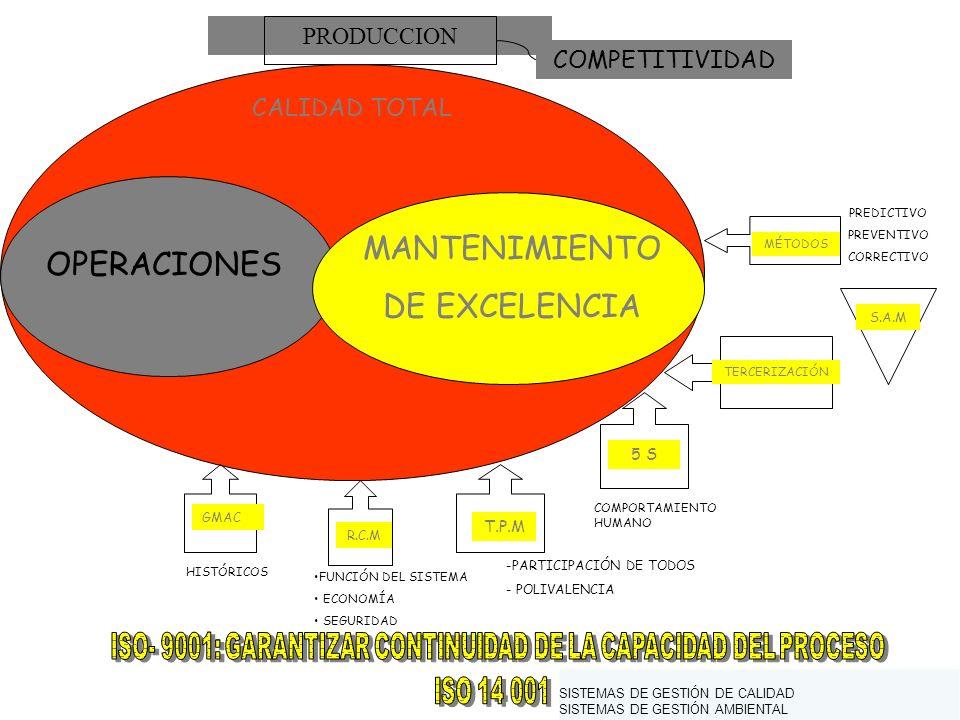 PRODUCCION COMPETITIVIDAD CALIDAD TOTAL OPERACIONES MANTENIMIENTO DE EXCELENCIA MÉTODOS S.A.M PREDICTIVO PREVENTIVO CORRECTIVO TERCERIZACIÓN T.P.M -PARTICIPACIÓN DE TODOS - POLIVALENCIA R.C.M FUNCIÓN DEL SISTEMA ECONOMÍA SEGURIDAD GMAC HISTÓRICOS 5 S COMPORTAMIENTO HUMANO SISTEMAS DE GESTIÓN DE CALIDAD SISTEMAS DE GESTIÓN AMBIENTAL