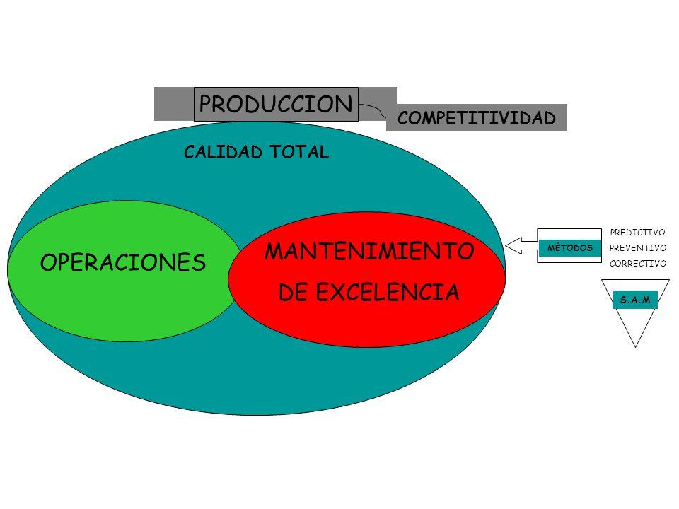 PREDICTIVO PREVENTIVO CORRECTIVO PRODUCCION COMPETITIVIDAD CALIDAD TOTAL OPERACIONES MANTENIMIENTO DE EXCELENCIA MÉTODOS S.A.M