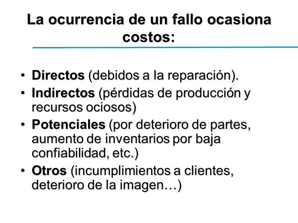 La ocurrencia de un fallo ocasiona costos: Directos (debidos a la reparación).Directos (debidos a la reparación).