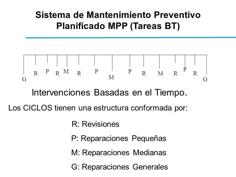 GG M M MR P RR PP RR P R Intervenciones Basadas en el Tiempo.