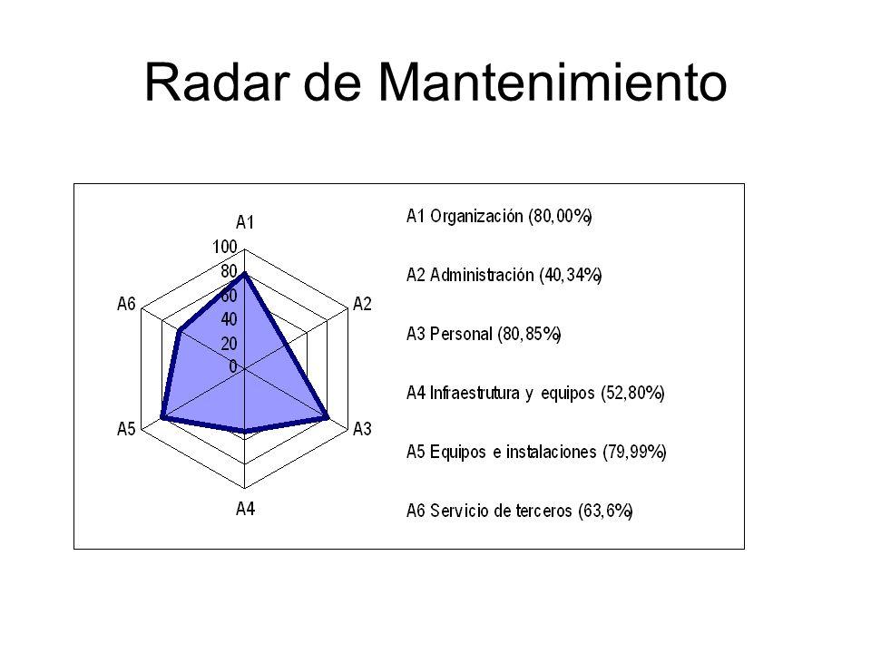 Radar de Mantenimiento