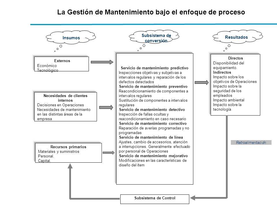 La Gestión de Mantenimiento bajo el enfoque de proceso Subsistema de Control Externos Económico Tecnológico Necesidades de clientes internos Decisione