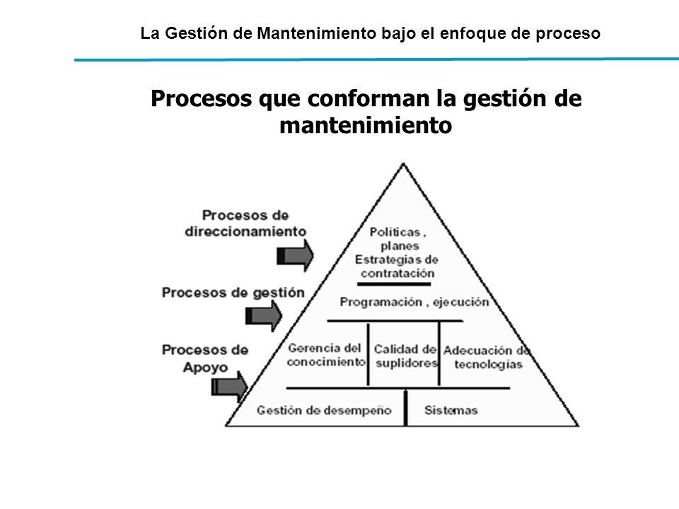 La Gestión de Mantenimiento bajo el enfoque de proceso Procesos que conforman la gestión de mantenimiento