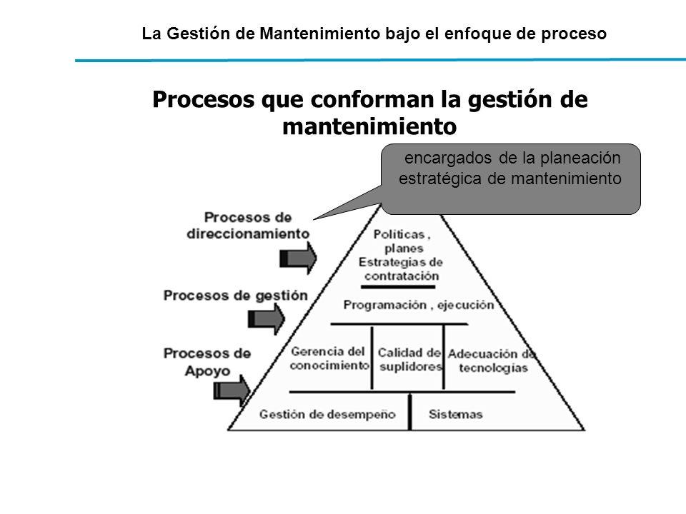 La Gestión de Mantenimiento bajo el enfoque de proceso Procesos que conforman la gestión de mantenimiento encargados de la planeación estratégica de m