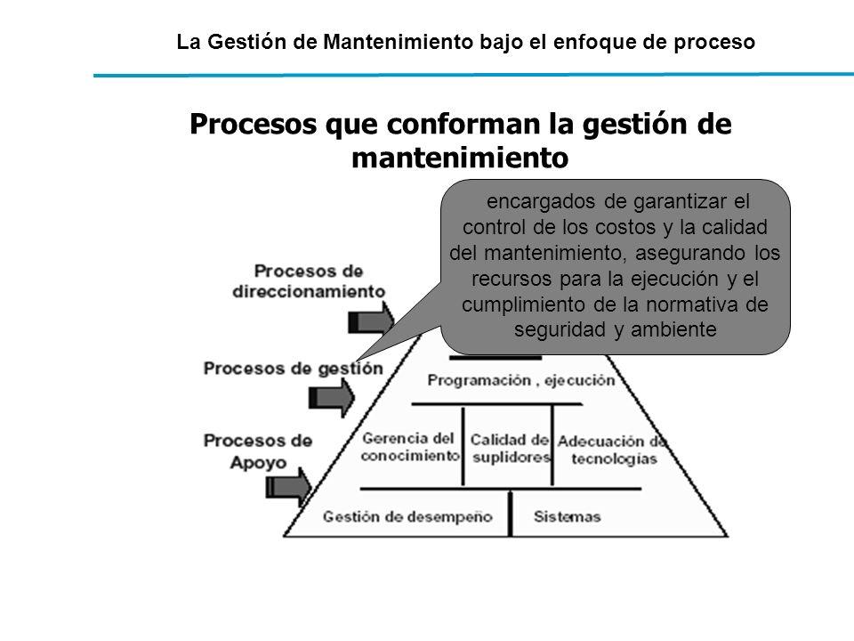 La Gestión de Mantenimiento bajo el enfoque de proceso Procesos que conforman la gestión de mantenimiento encargados de garantizar el control de los c