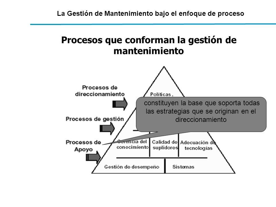 La Gestión de Mantenimiento bajo el enfoque de proceso Procesos que conforman la gestión de mantenimiento constituyen la base que soporta todas las es