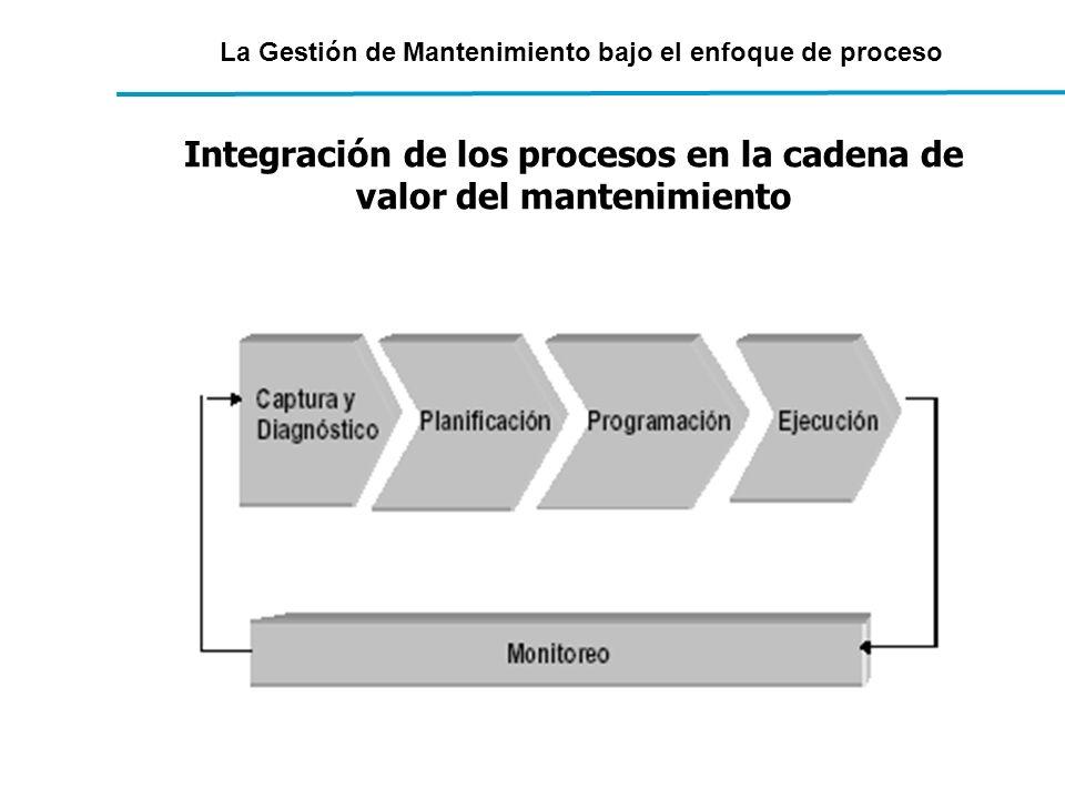 La Gestión de Mantenimiento bajo el enfoque de proceso Integración de los procesos en la cadena de valor del mantenimiento