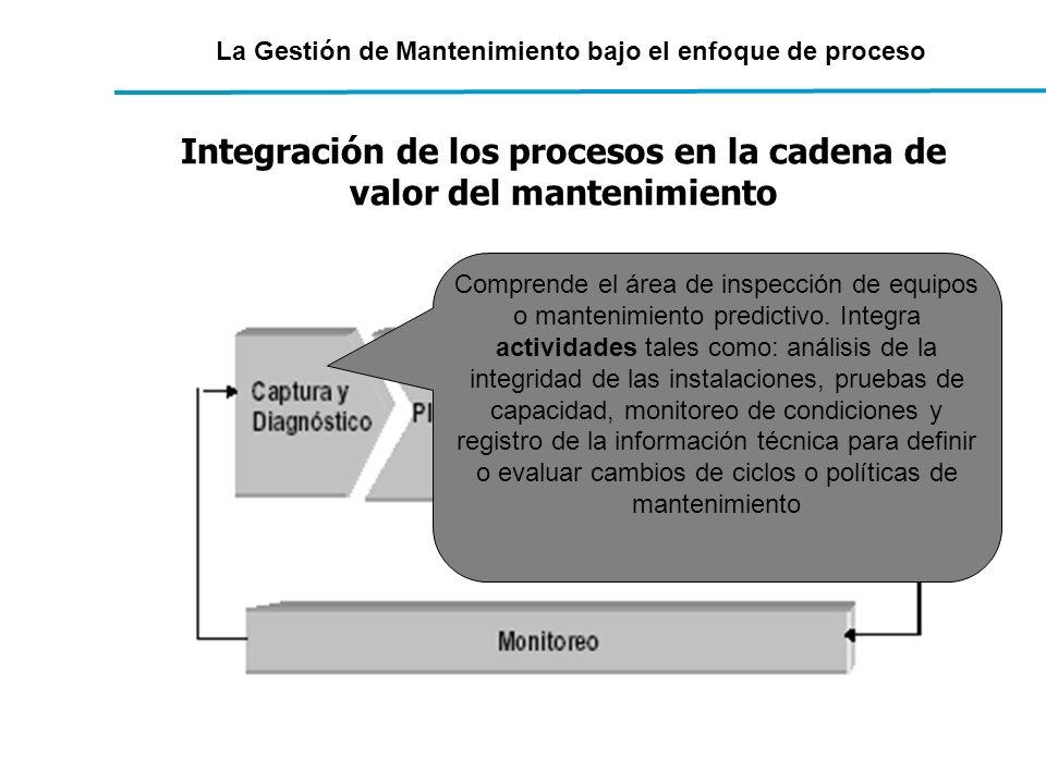 La Gestión de Mantenimiento bajo el enfoque de proceso Integración de los procesos en la cadena de valor del mantenimiento Comprende el área de inspec