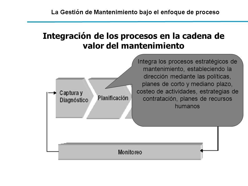 La Gestión de Mantenimiento bajo el enfoque de proceso Integración de los procesos en la cadena de valor del mantenimiento Integra los procesos estrat