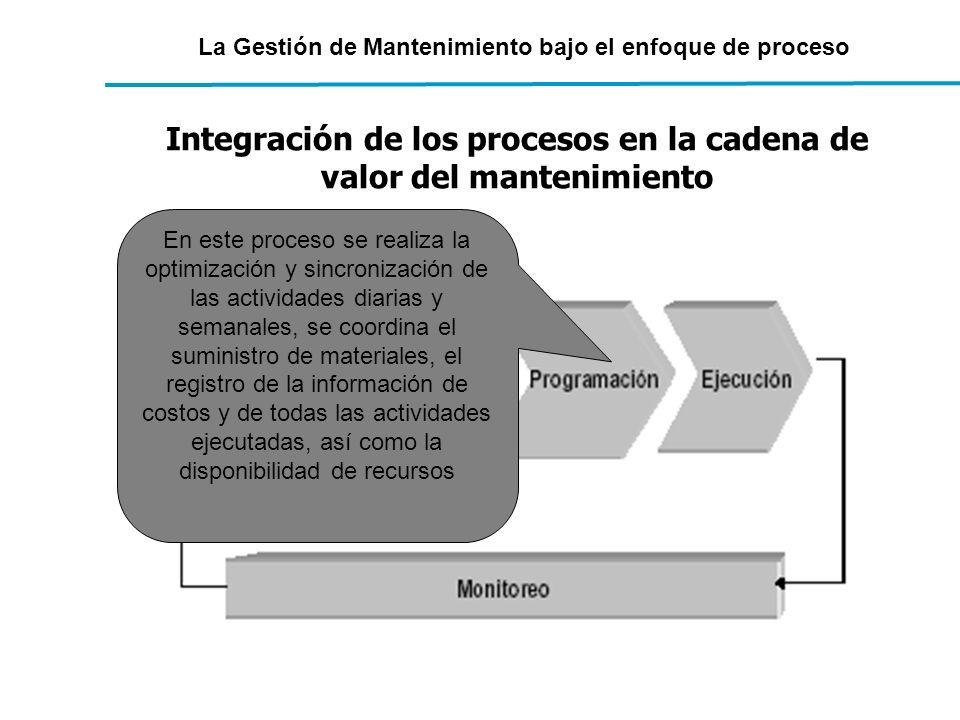 La Gestión de Mantenimiento bajo el enfoque de proceso Integración de los procesos en la cadena de valor del mantenimiento En este proceso se realiza