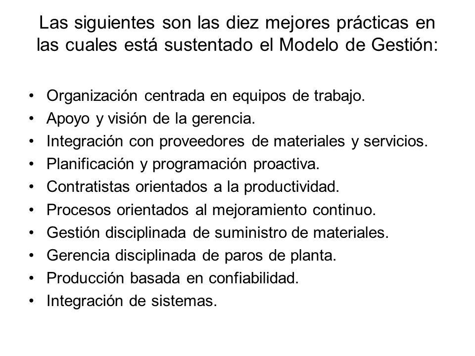 Las siguientes son las diez mejores prácticas en las cuales está sustentado el Modelo de Gestión: Organización centrada en equipos de trabajo. Apoyo y