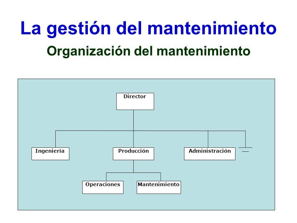 La gestión del mantenimiento Organización del mantenimiento Director IngenieríaProducciónAdministración OperacionesMantenimiento