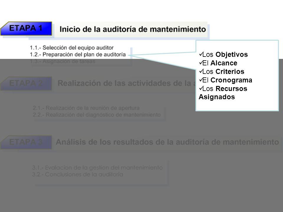Los Objetivos El Alcance Los Criterios El Cronograma Los Recursos Asignados