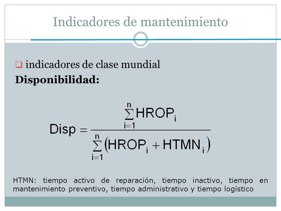 Indicadores de mantenimiento indicadores de clase mundial Disponibilidad: HTMN: tiempo activo de reparación, tiempo inactivo, tiempo en mantenimiento