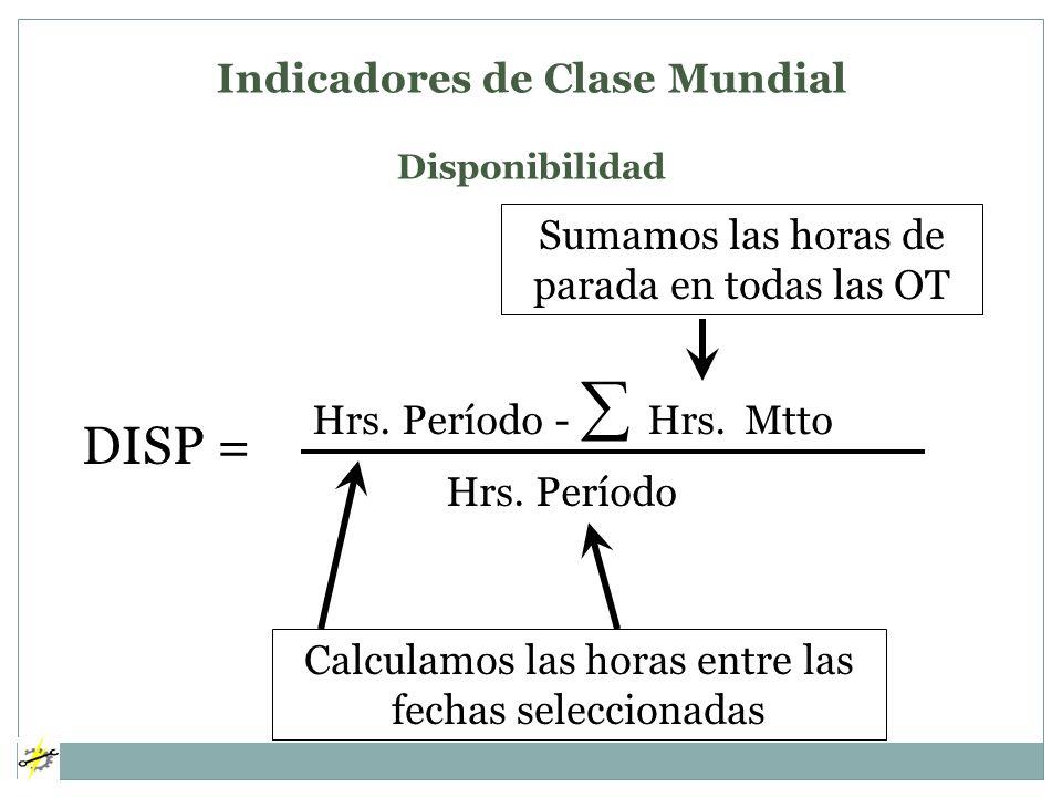 Indicadores de Clase Mundial Disponibilidad DISP = Hrs. Período - Hrs. Mtto Hrs. Período Sumamos las horas de parada en todas las OT Calculamos las ho