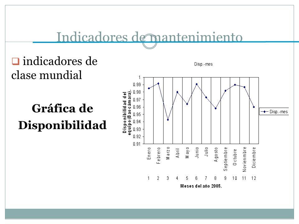 Indicadores de mantenimiento indicadores de clase mundial Gráfica de Disponibilidad