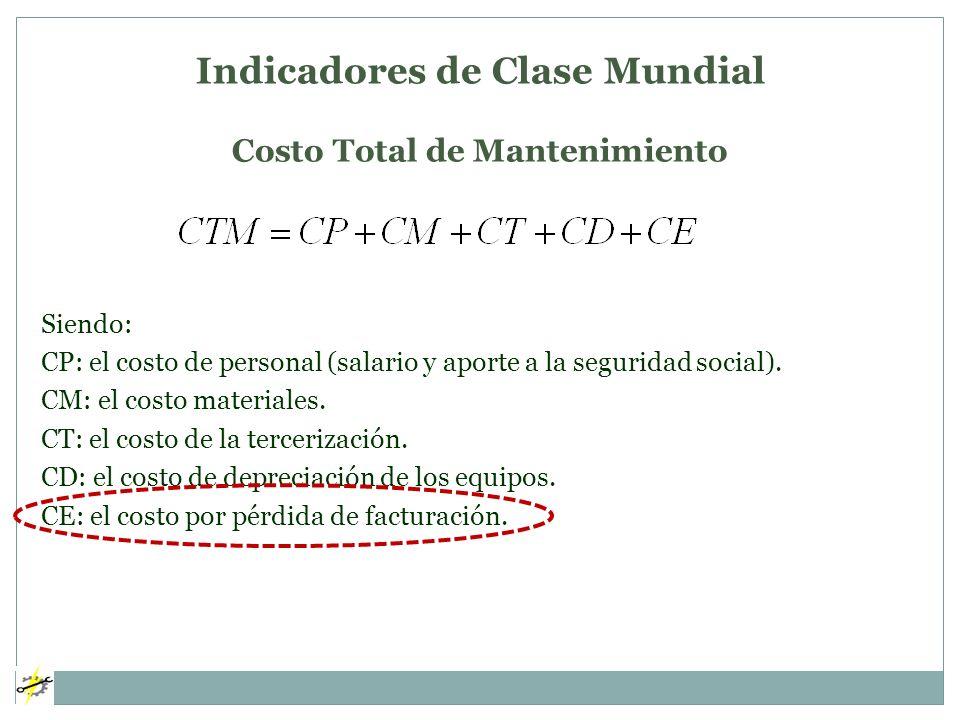 Indicadores de Clase Mundial Costo Total de Mantenimiento Siendo: CP: el costo de personal (salario y aporte a la seguridad social). CM: el costo mate