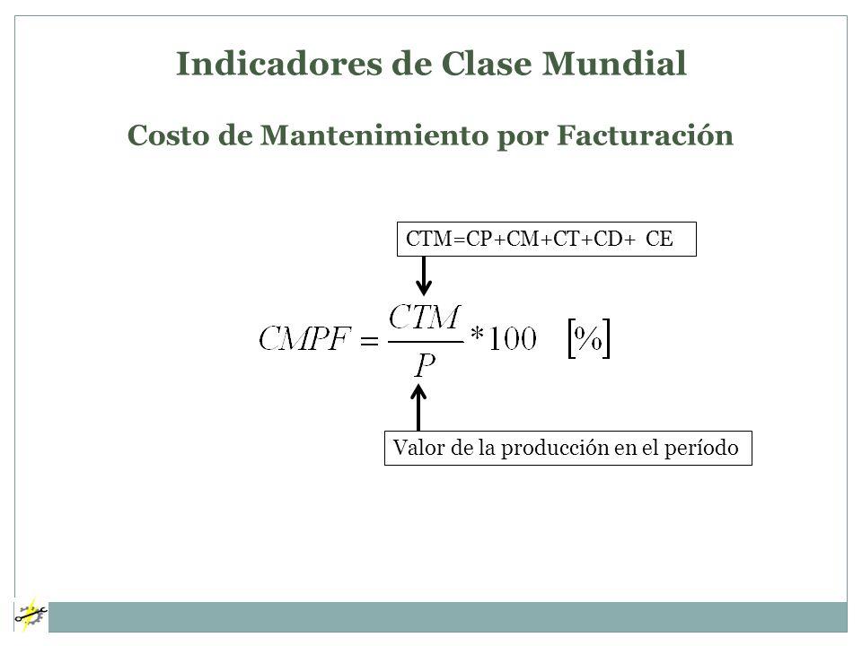 Indicadores de Clase Mundial Costo de Mantenimiento por Facturación CTM=CP+CM+CT+CD+ CE Valor de la producción en el período