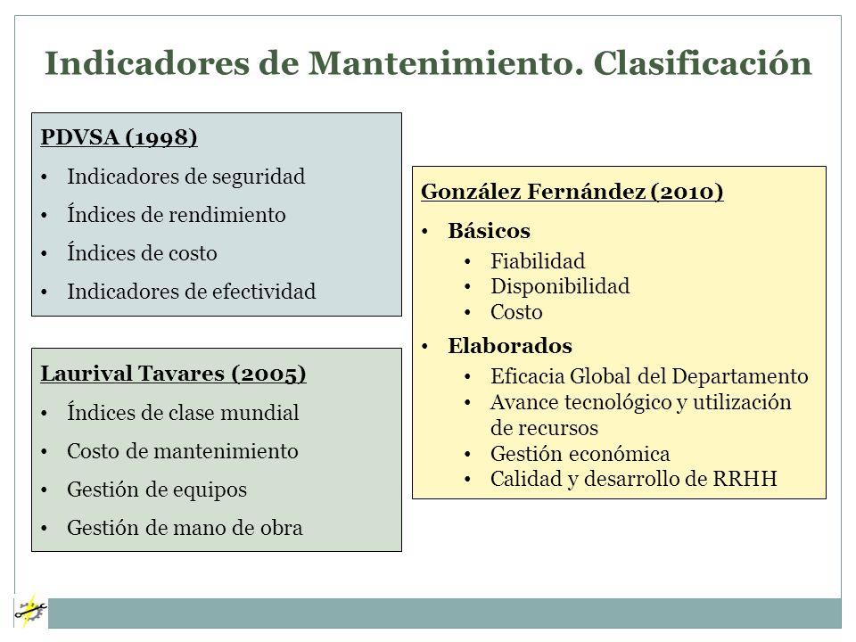 Indicadores de Mantenimiento. Clasificación Laurival Tavares (2005) Índices de clase mundial Costo de mantenimiento Gestión de equipos Gestión de mano