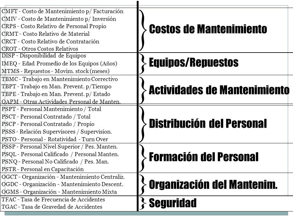 DISP - Disponibilidad de Equipos IMEQ - Edad Promedio de los Equipos (Años) MTMS - Repuestos - Movim. stock (meses) PSPT - Personal Mantenimiento / To