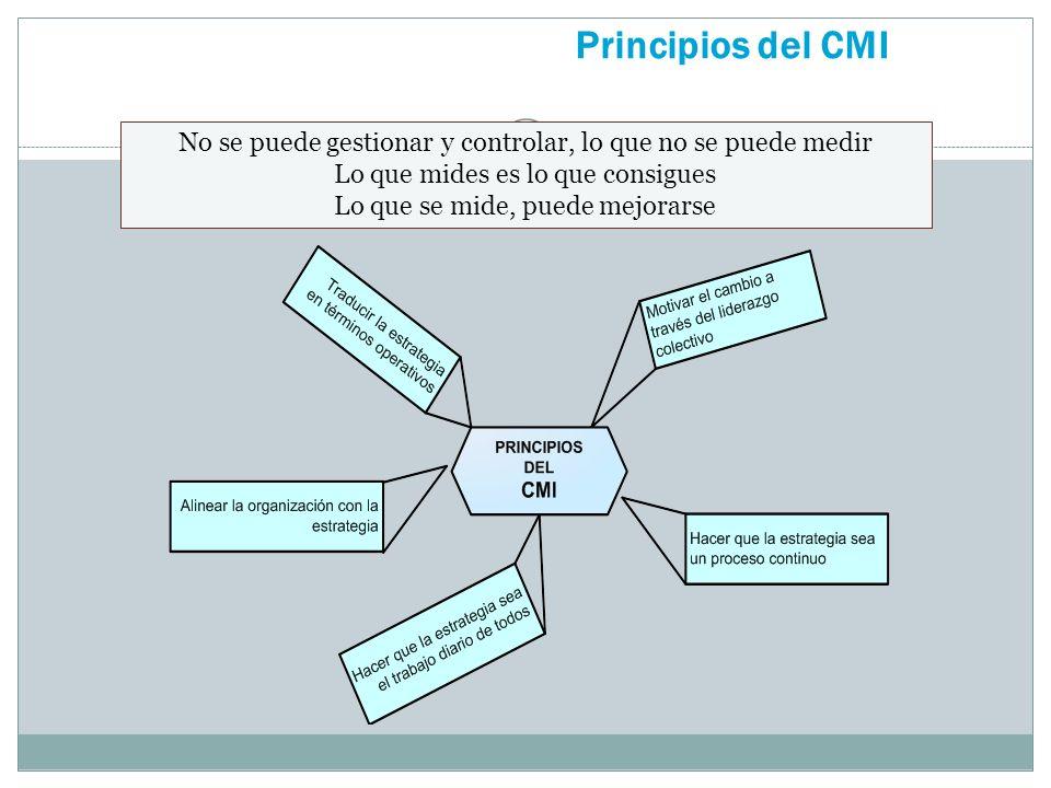 Principios del CMI No se puede gestionar y controlar, lo que no se puede medir Lo que mides es lo que consigues Lo que se mide, puede mejorarse