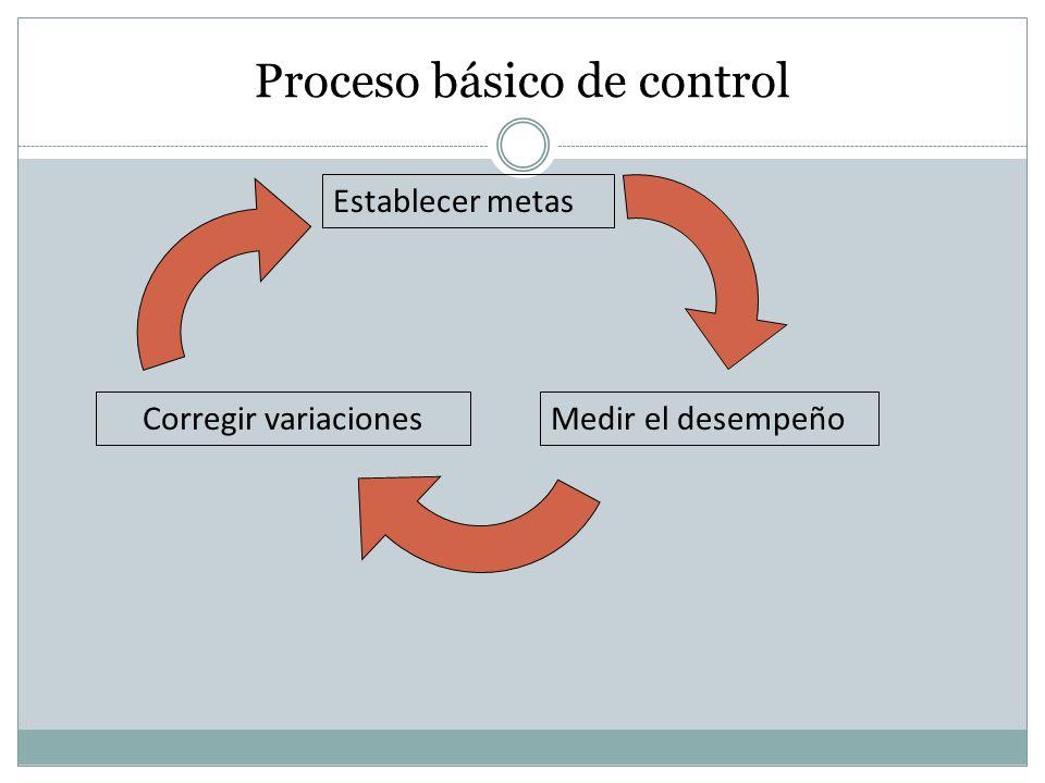 Proceso básico de control Establecer metas Medir el desempeñoCorregir variaciones