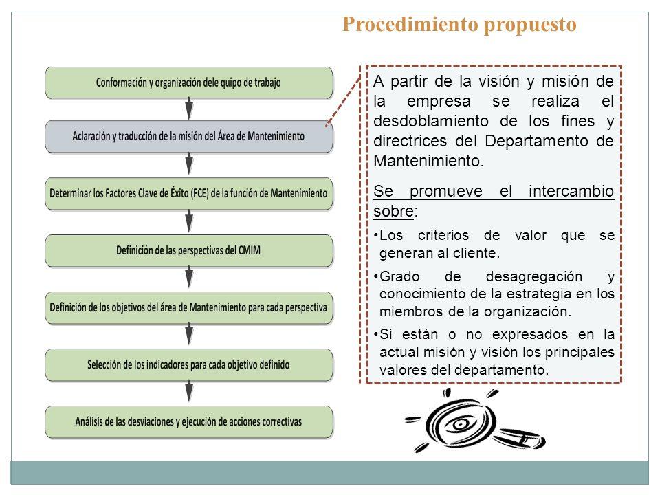 Procedimiento propuesto A partir de la visión y misión de la empresa se realiza el desdoblamiento de los fines y directrices del Departamento de Mante