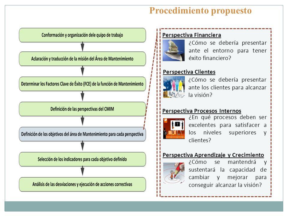Procedimiento propuesto ¿Cómo se debería presentar ante el entorno para tener éxito financiero? Perspectiva Financiera ¿Cómo se debería presentar ante