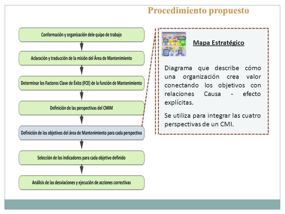 Procedimiento propuesto Mapa Estratégico Diagrama que describe cómo una organización crea valor conectando los objetivos con relaciones Causa - efecto