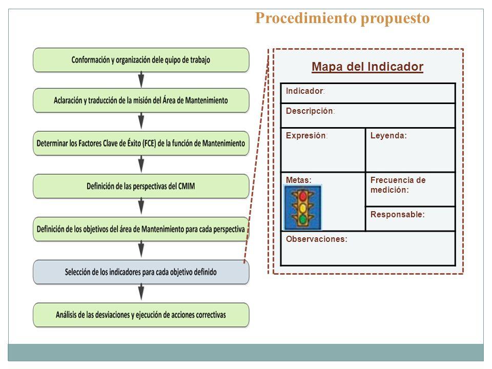 Procedimiento propuesto Indicador: Descripción: Expresión:Leyenda: Metas:Frecuencia de medición: Responsable: Observaciones: Mapa del Indicador