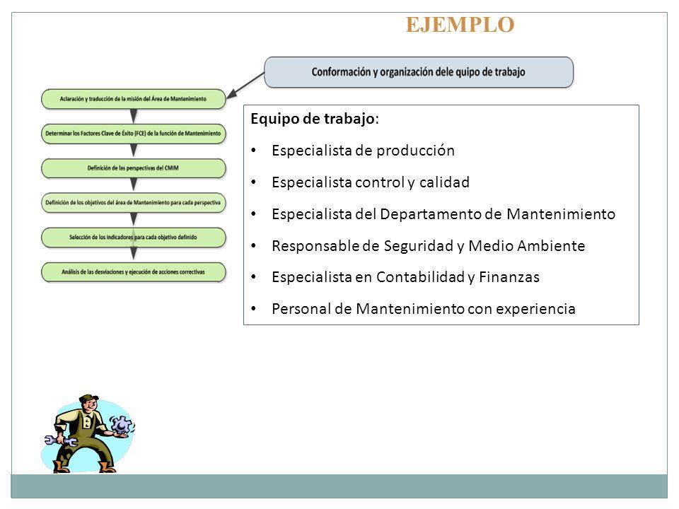 Equipo de trabajo: Especialista de producción Especialista control y calidad Especialista del Departamento de Mantenimiento Responsable de Seguridad y