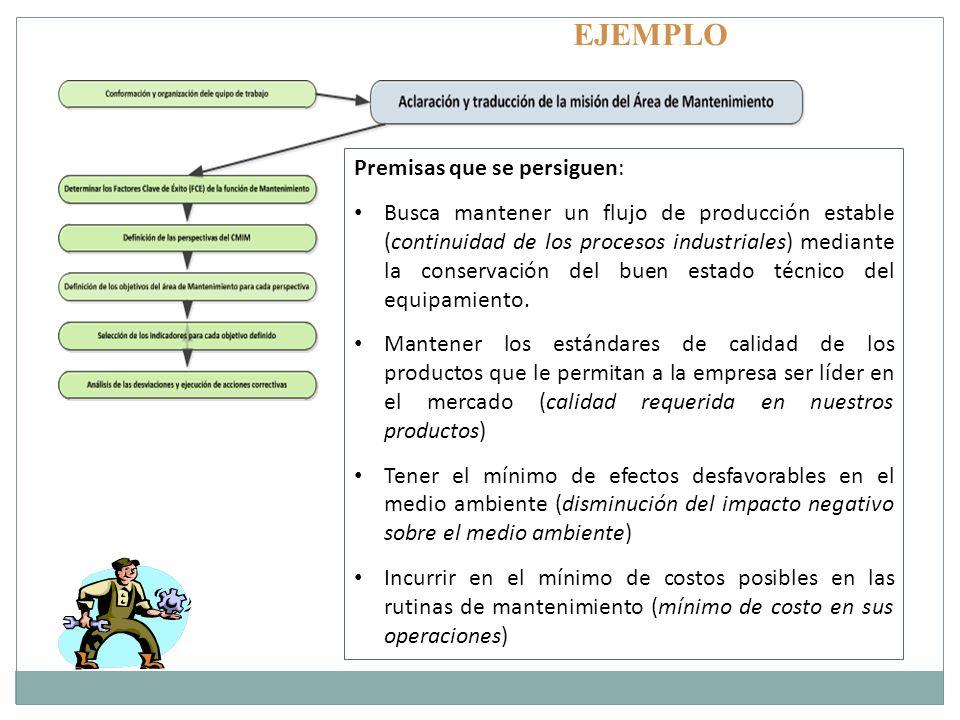 Premisas que se persiguen: Busca mantener un flujo de producción estable (continuidad de los procesos industriales) mediante la conservación del buen