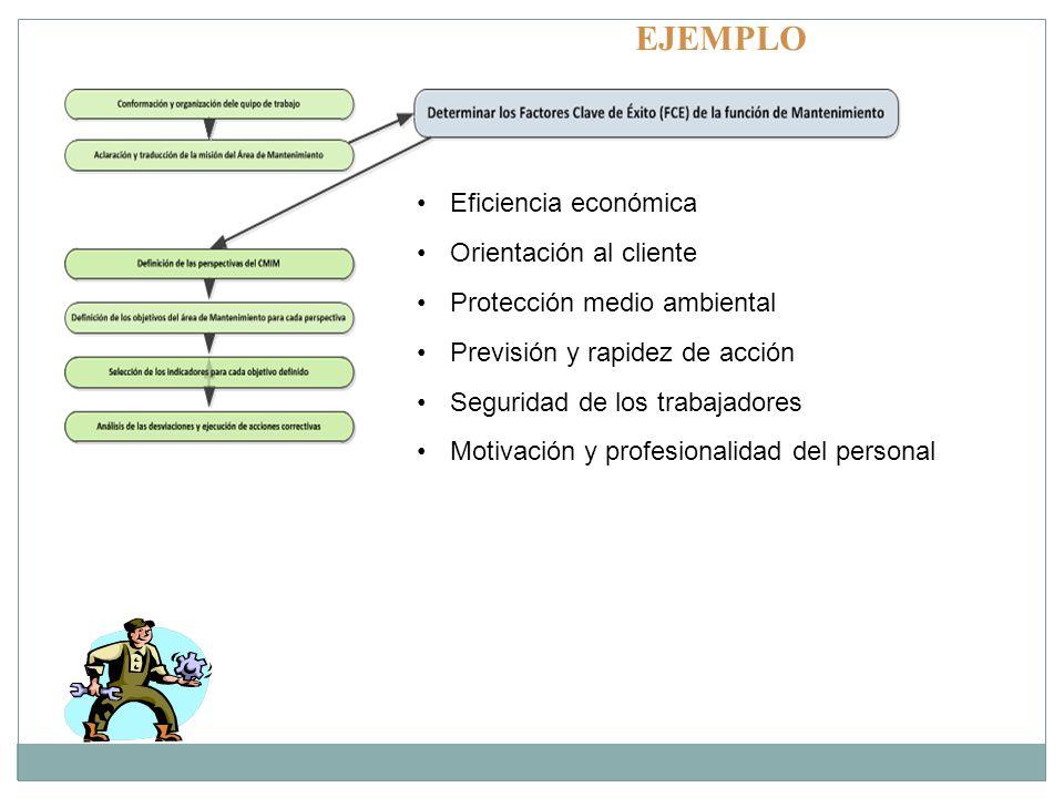 Eficiencia económica Orientación al cliente Protección medio ambiental Previsión y rapidez de acción Seguridad de los trabajadores Motivación y profes