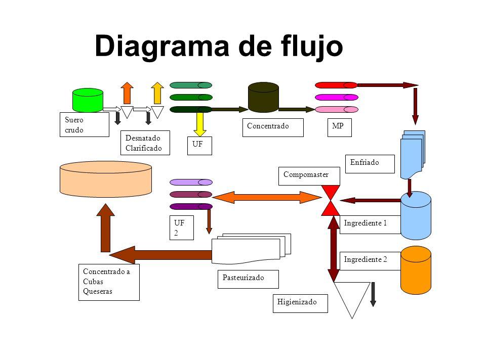 Diagrama de flujo Suero crudo Desnatado Clarificado UF ConcentradoMP Enfriado Compomaster Ingrediente 2 Ingrediente 1 Higienizado UF 2 Pasteurizado Co
