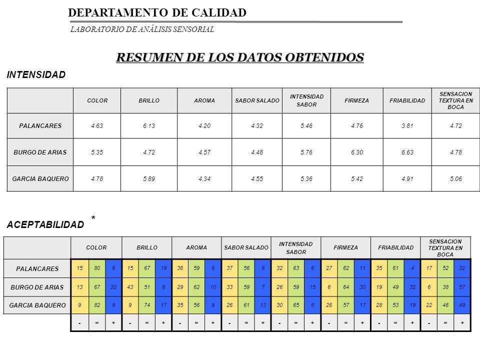 RESUMEN DE LOS DATOS OBTENIDOS INTENSIDAD * COLORBRILLOAROMASABOR SALADO INTENSIDAD SABOR FIRMEZAFRIABILIDAD SENSACION TEXTURA EN BOCA PALANCARES4.636