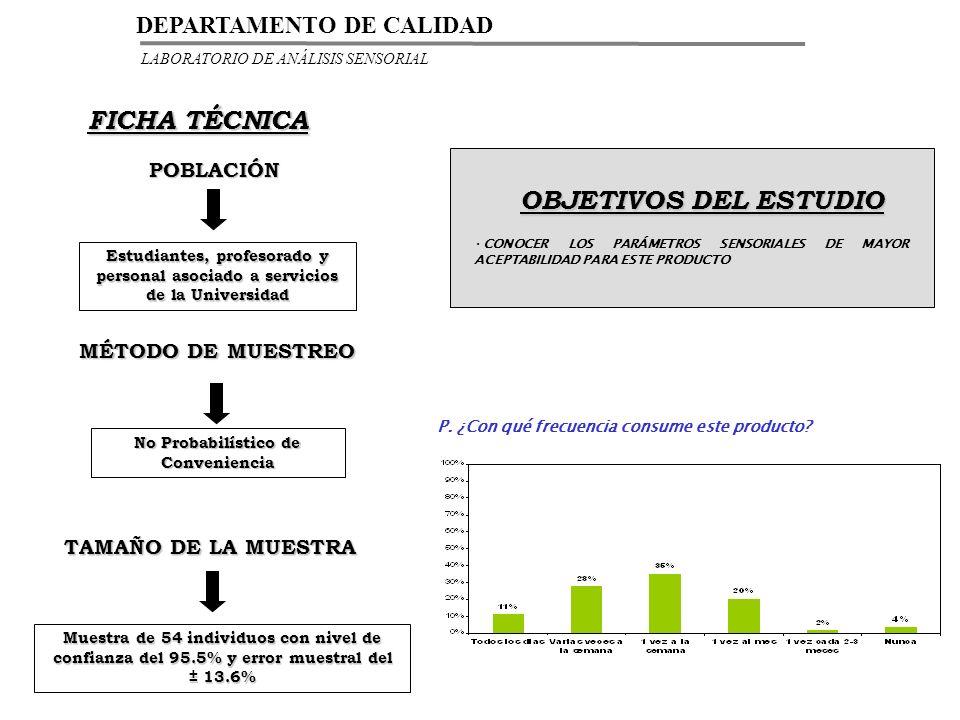 PRESENTACIÓN DE LAS MUESTRAS SOMETIDAS A ESTUDIO BURGO DE ARIAS GARCIA BAQUERO PALANCARES PREFERENCIA GLOBAL (porcentaje) 28%34%38% VALORACION De 0-10 6.386.366.51 PALANCARESGARCIA BAQUERO BURGO DE ARIAS LABORATORIO DE ANÁLISIS SENSORIAL DEPARTAMENTO DE CALIDAD