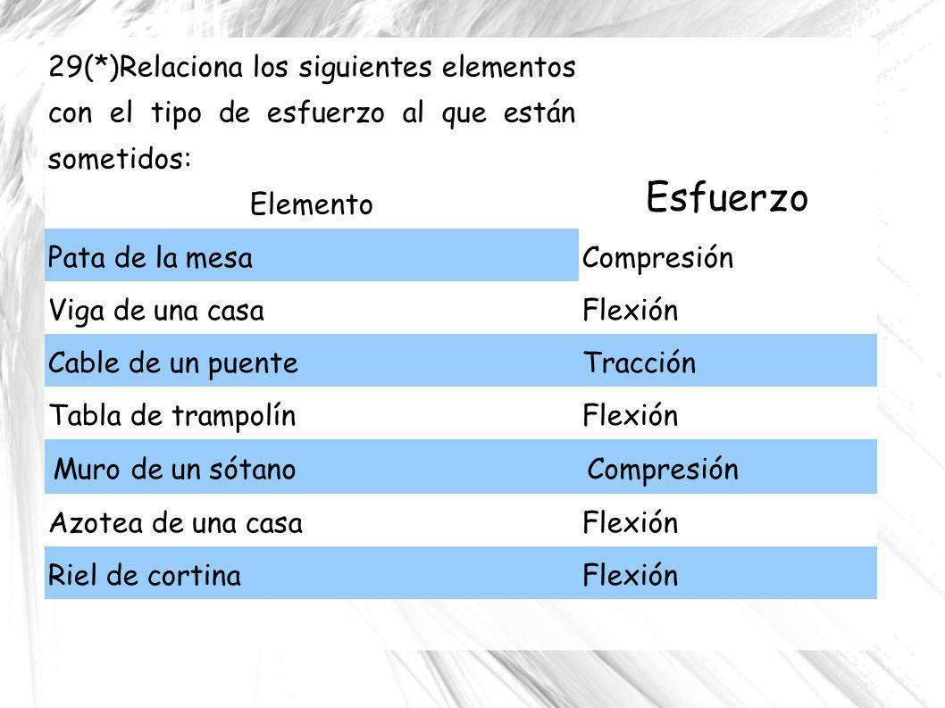 29(*)Relaciona los siguientes elementos con el tipo de esfuerzo al que están sometidos: Elemento Esfuerzo Pata de la mesaCompresión Viga de una casaFl