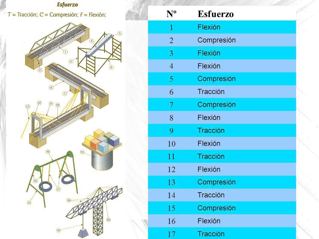 NºEsfuerzo 1 Flexión 2 Compresión 3 Flexión 4 5 Compresión 6 Tracción 7 Compresión 8 Flexión 9 Tracción 10 Flexión 11 Tracción 12 Flexión 13 Compresió