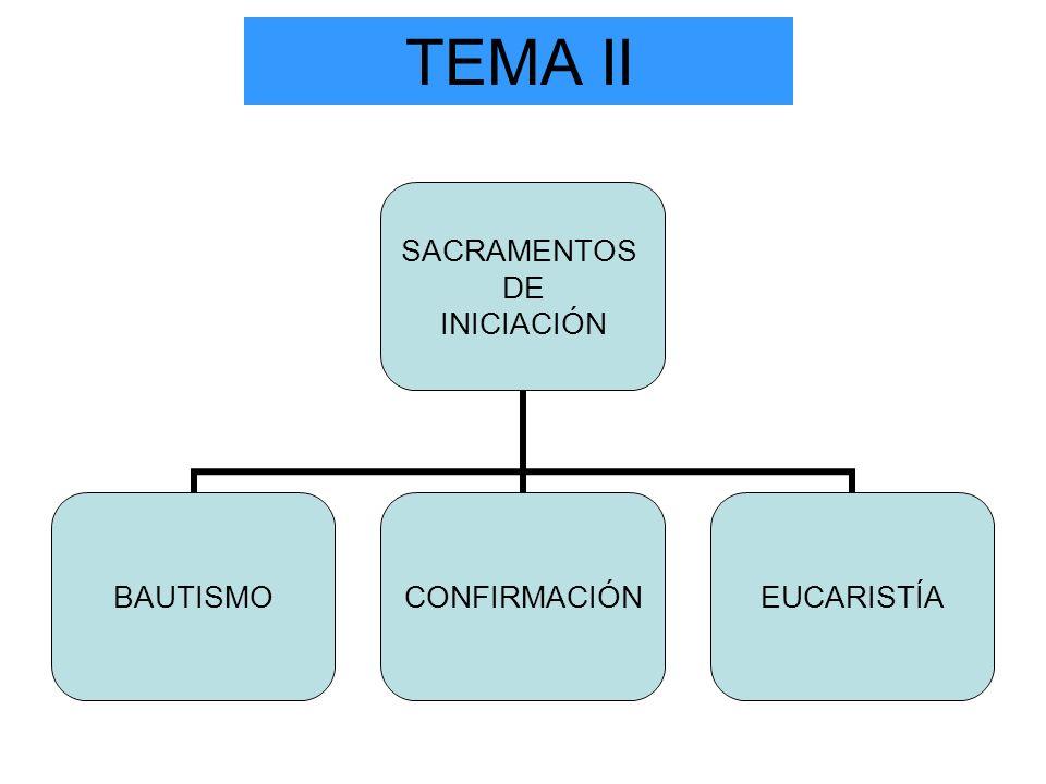 TEMA II SACRAMENTOS DE INICIACIÓN BAUTISMOCONFIRMACIÓNEUCARISTÍA