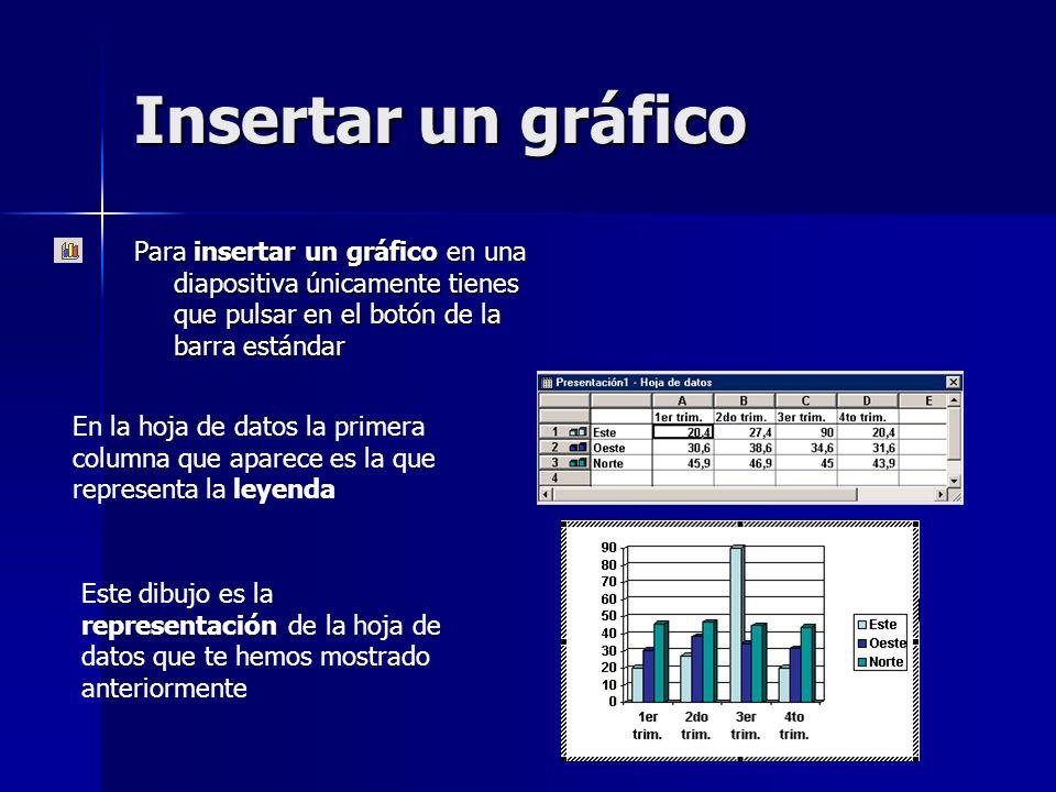 Insertar un gráfico Para insertar un gráfico en una diapositiva únicamente tienes que pulsar en el botón de la barra estándar Este dibujo es la repres