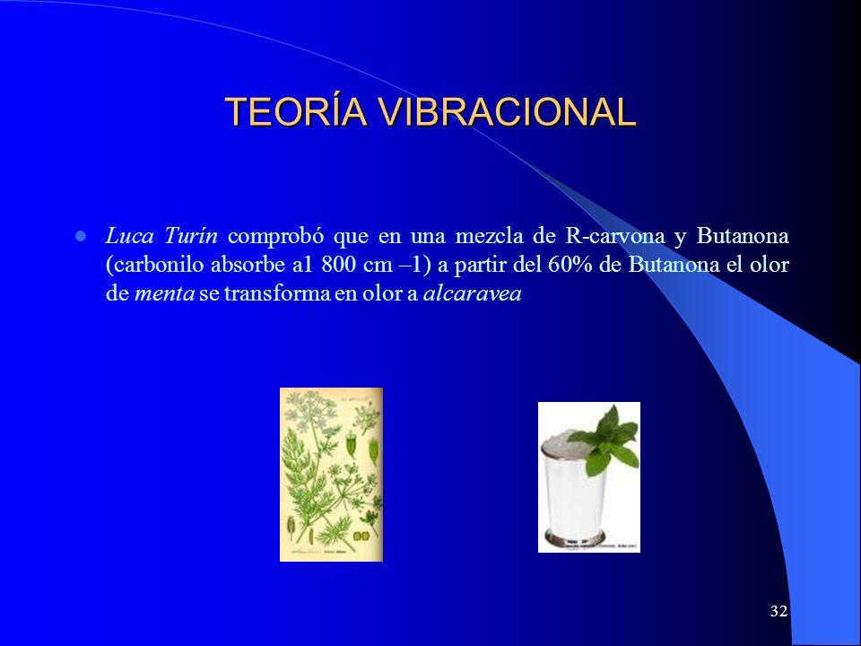 32 TEORÍA VIBRACIONAL Luca Turín comprobó que en una mezcla de R-carvona y Butanona (carbonilo absorbe a1 800 cm –1) a partir del 60% de Butanona el o