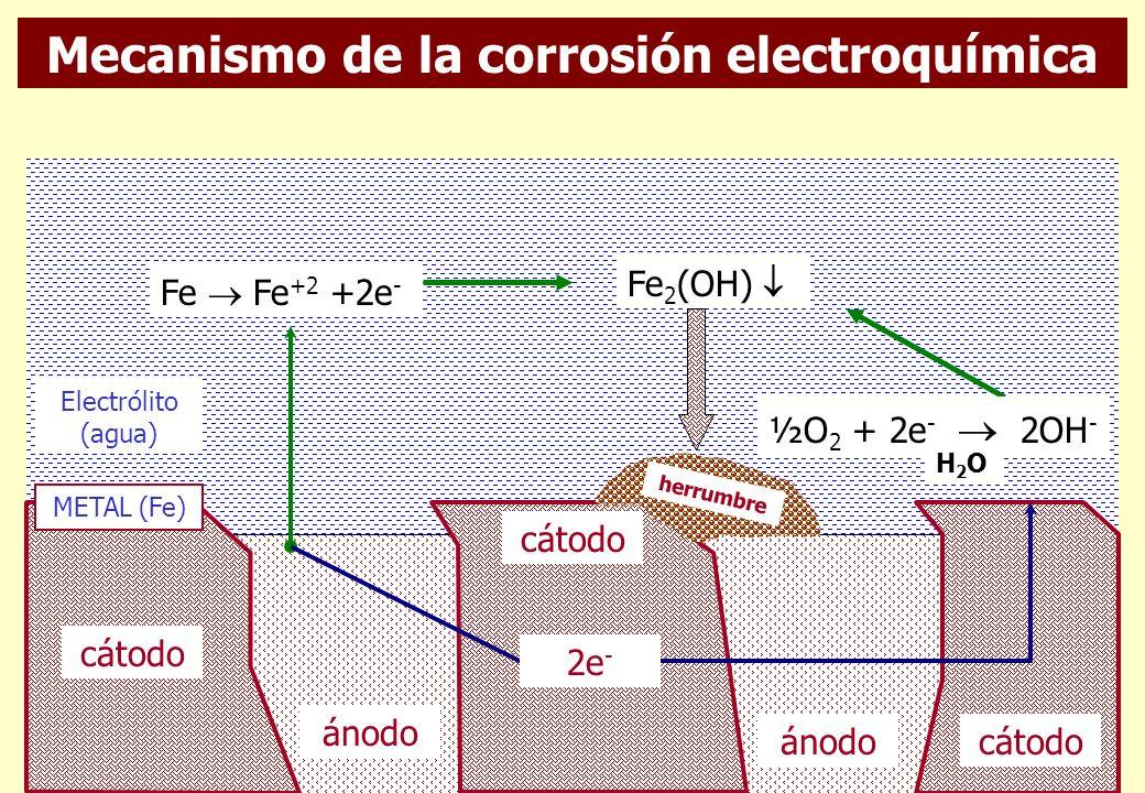 Mecanismo de la corrosión electroquímica CONDICIONES: a) Debe existir una diferencia de potencial entre las diferentes zonas del material (generación
