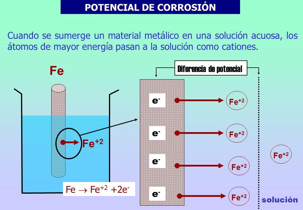 Aluminio Tornillo de latón Metal corroído Corrosión galvánica en el contacto directo latón-aluminio Corrosión en el resquicio de la junta aislante
