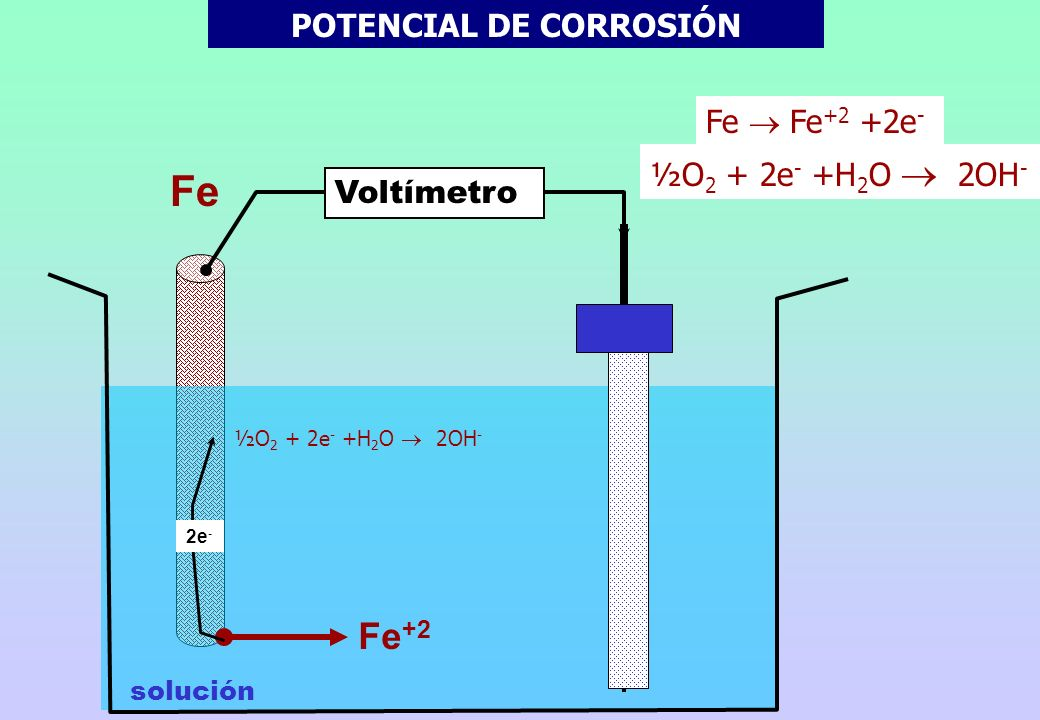 Fe POTENCIAL DE CORROSIÓN Cuando se sumerge un material metálico en una solución acuosa, los átomos de mayor energía pasan a la solución como cationes